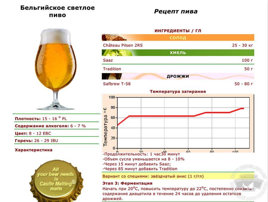 Домашнее пиво своими руками рецепты 80