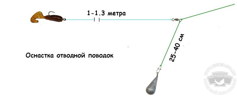 Монтаж снасти
